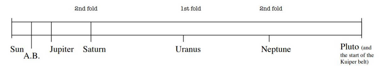 Pocket Solar System