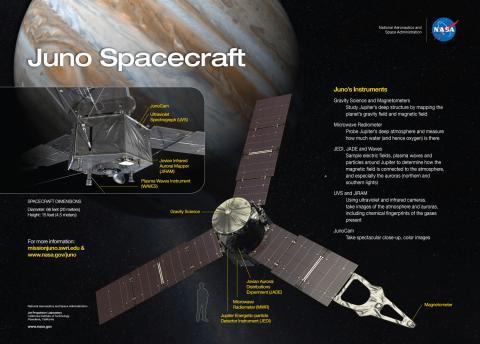Juno spacecraft diagram